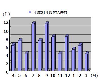 PTA件数グラフ