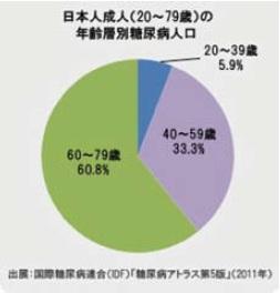 年齢層別糖尿病人口