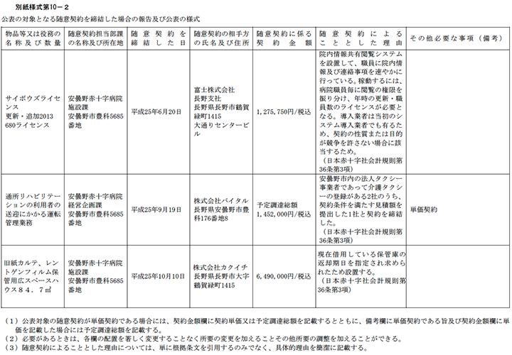 H25-11-27 公表の対象となる随意契約を締結した場合の報告及び公表の様式